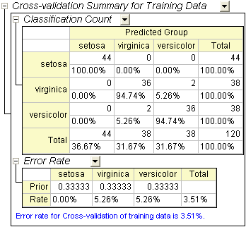 Cross Validation Summary.png