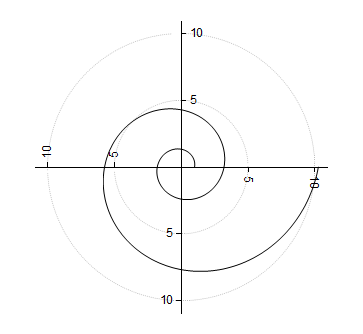 Tutorial Polar with Custom Radial Axes 15.png