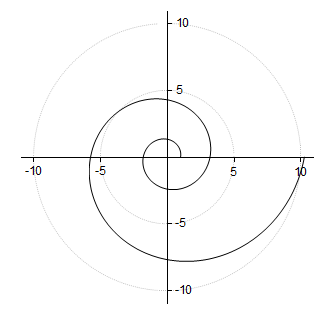 Tutorial Polar with Custom Radial Axes 16.png
