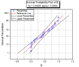 Probability plot 01.png