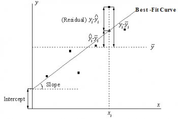 Illustration of the Least Squares Method.png