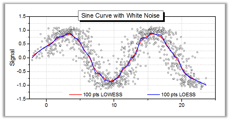 Drawing Smooth Lines Excel : Origin data analysis and graphing software