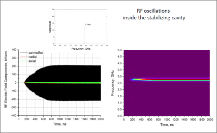 RF oscillations inside the stabilizing cavity.