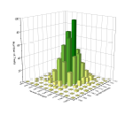 3D Histogram graph from the bivariate data.