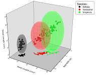 3D Scatter plot combined with 3D Parametric Surfaces