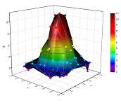 3D Colormap Surface plot generated from XYZ data