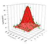 3D scatter plot with error bars and 3D surface