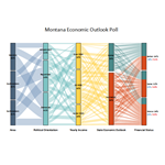Alluvial Diagram of Montana Economic Outlook Poll