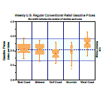 Box chart with width by variable