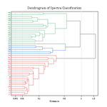 Dendrogram of Spectra Classification