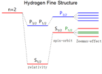 Energy Splitting of Hydrogen Molecule Caused by Various Physics Interactions