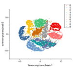 Python - t-SNE Dimensionality Reduction