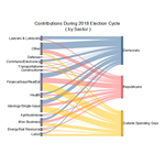 Sankey Diagram of Contribution During 2018 Election Cycle