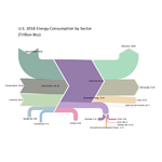 Sankey Diagram of U.S. 2018 Energy Consumption