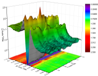 3D Color Map Surface Plot representing the density of electronic states in a superconductor.
