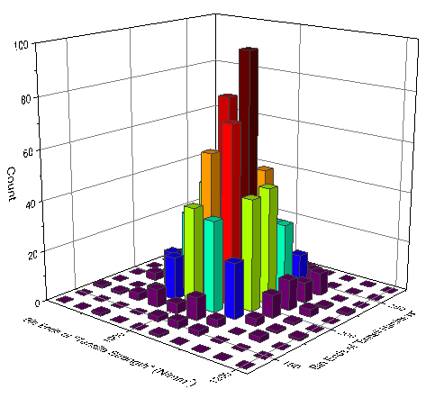 Help Online - Tutorials - 2D Binning