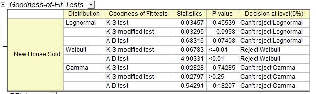 Dist fit results goodness of fit.png