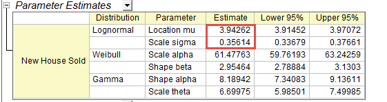 Dist fit results parameter estimates.png