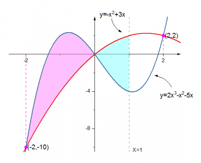 Fill Partial Area between Curves 01.png