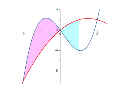 Fill Partial Area between Curves 08.png