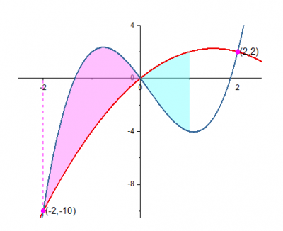 Fill Partial Area between Curves 29.png