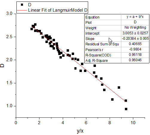 Linear Fit Kinetic Model 17 v.png