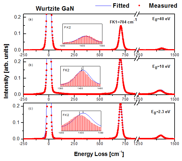 Help online tutorials panel graph with inset plots of high energy loss spectra22g ccuart Images