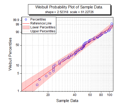graph gallery weibull probability plot 8png