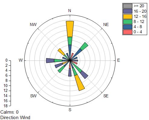 Help Online Tutorials Windrose Graph