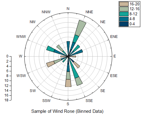Wind Rose Diagram Software Free Download Auto Electrical Wiring