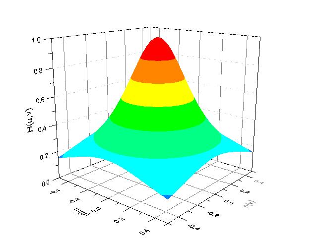 Help Online - Origin Help - Algorithms (2D FFT Filters)
