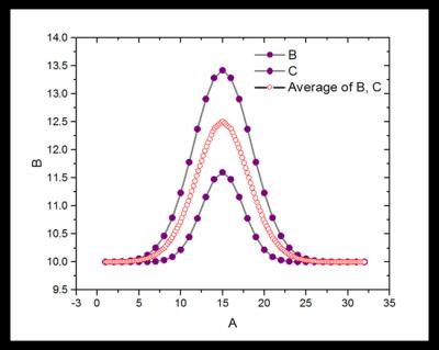 Help Online - Origin Help - Average Multiple Curves