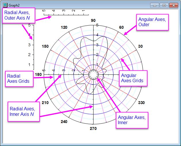 Help online origin help axes dialog for polar graph polar axes example 2g ccuart Gallery