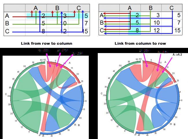 Help Online Origin Help Chord Diagram Chord Diagram With Ratio Layout