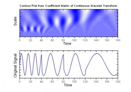 Help Online - Origin Help - Continuous Wavelet Transform