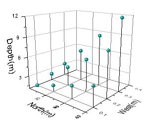 Help Online - Origin Help - Creating 3D Graphs