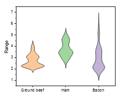 Violin Plot Scale Area.png