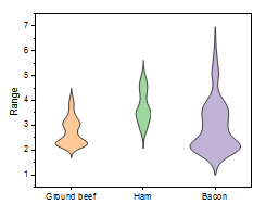 Violin Plot Scale Count.png