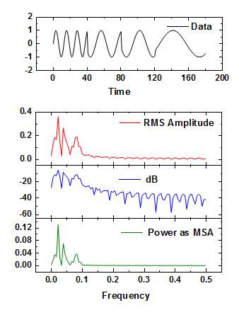 Help Online - Origin Help - Fast Fourier Transform (FFT)