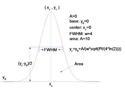 Help Online - Origin Help - Gaussian