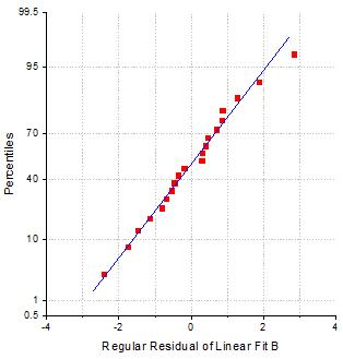 Help Online - Origin Help - Residual Plot Analysis