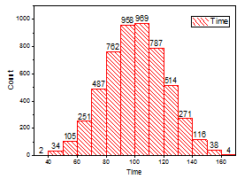 Histogram Graph4.png