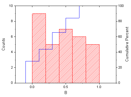 Histogram Probabilities Graph.png