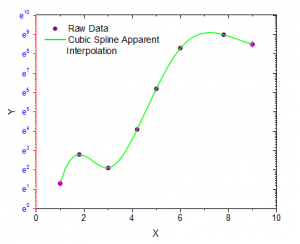Help Online - Origin Help - Interpolate/Extrapolate