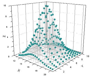 Help Online - Origin Help - 3D Scatter Graph