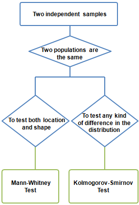 NonparametricTests TwoSample7.png