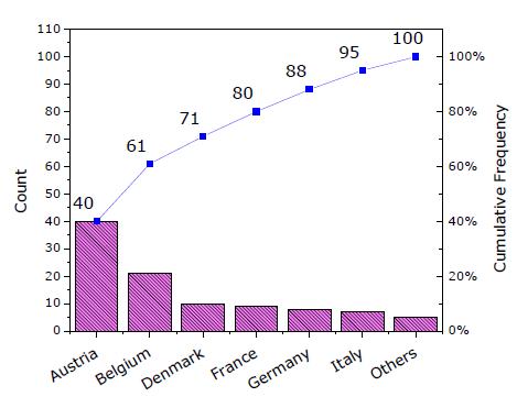 Help Online Origin Help Pareto Chart Raw Data