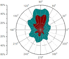 Help Online Origin Help Polar Graph