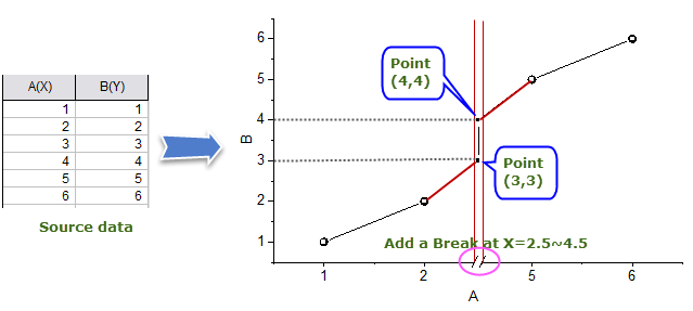 Default Behavior for Axis Break.png