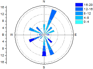 Help Online Origin Help Wind Rose Raw Data